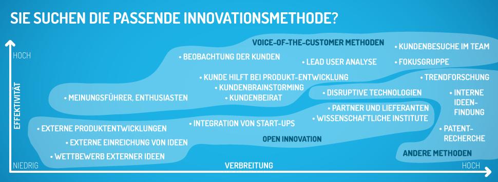 Sie suchen die passende Innovationsmethode?