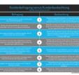 Kundenbefragung versus Kundenbeobachtung