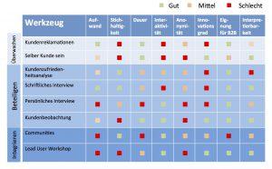 Methoden zur Kundenbefragung für Qualitätsprodukte